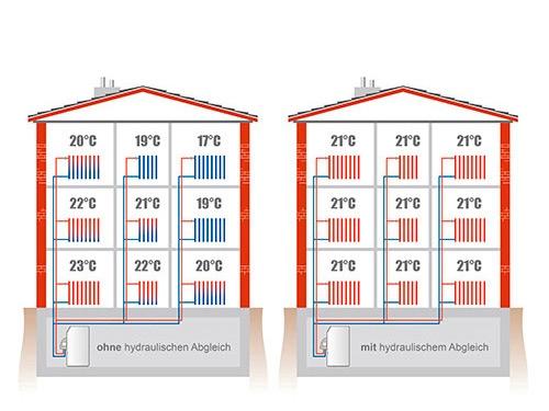 8 gr nde f r einen hydraulischen abgleich. Black Bedroom Furniture Sets. Home Design Ideas